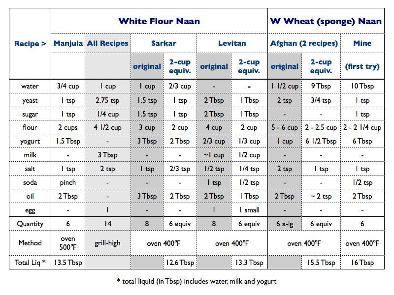 Comparison of 7 Naan Recipes